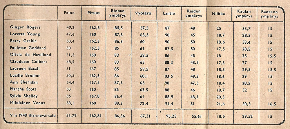 1940smeasurements